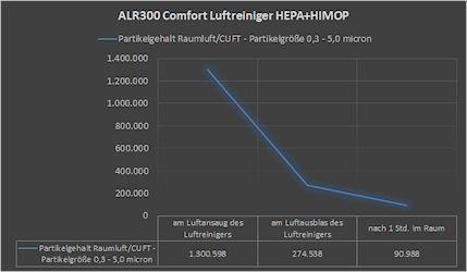 Test Luftreiniger alfda ALR300 Comfort  Partikelabscheidung